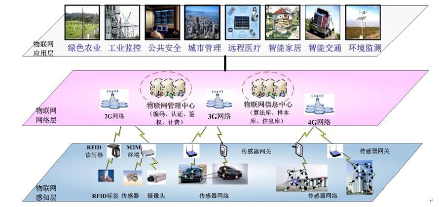 物联网产业三层结构