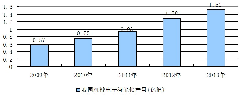 2014-2018年机械电子智能锁行业项目调研及投资预测