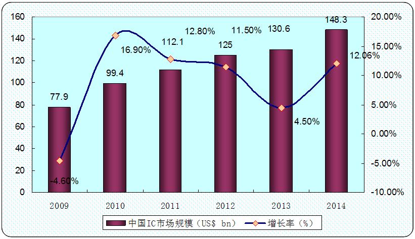 报告目录 2013-2020年中国芯片设计市场深度调查及投资规划预测报告 第一章 2012-2013年全球芯片设计行业运行状况探析 1 第一节 2012-2013年全球芯片设计行业基本特点 1 一、市场繁荣带动产业加速发展 1 二、企业重组呈现强强联合趋势 2 第二节 2012-2013年全球芯片设计行业结构分析 3 一、全球芯片设计行业产业规模 3 二、全球芯片设计行业产业结构 5 第三节 全球主要国家和地区发展分析 6 一、美国芯片设计行业发展分析 6 二、日本芯片设计行业发展分析 6 三、台湾芯片设