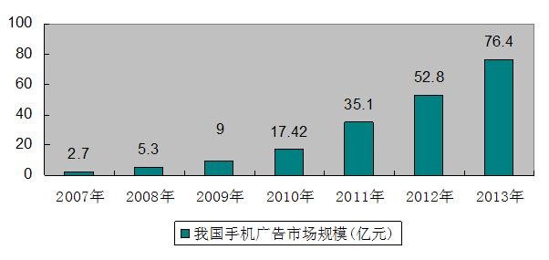 报告目录 2014-2020年中国手机广告市场调研与投资趋势预测报告 第一章 广告行业发展综述 6 1.1 广告行业概述 6 1.1.1 广告的定义 6 1.1.2 广告的分类 8 (1)根据传播媒介分类 8 (2)根据广告目的分类 9 (3)根据广告传播范围分类 10 (4)根据广告传播对象分类 10 1.1.3 广告的特点与本质 11 (1)广告的特点 11 (2)广告的本质 11 1.