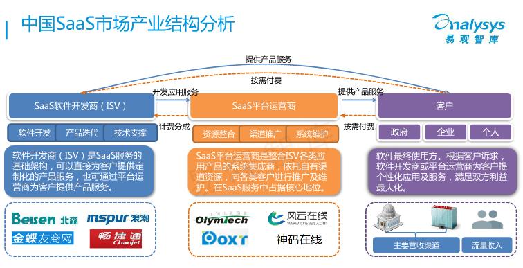 中国saas市场产业结构分析