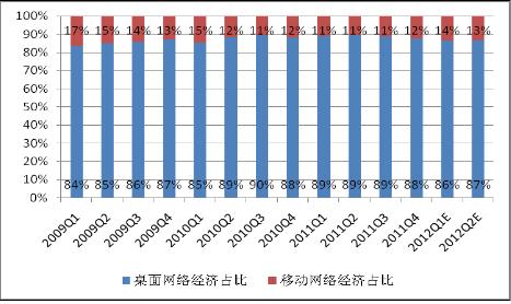 中国网络经济结构