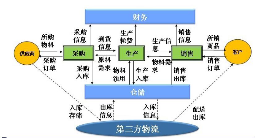 1,承接物流及物流业务; 2,货物仓储和暂存,中转 3,承接整车,零担业务