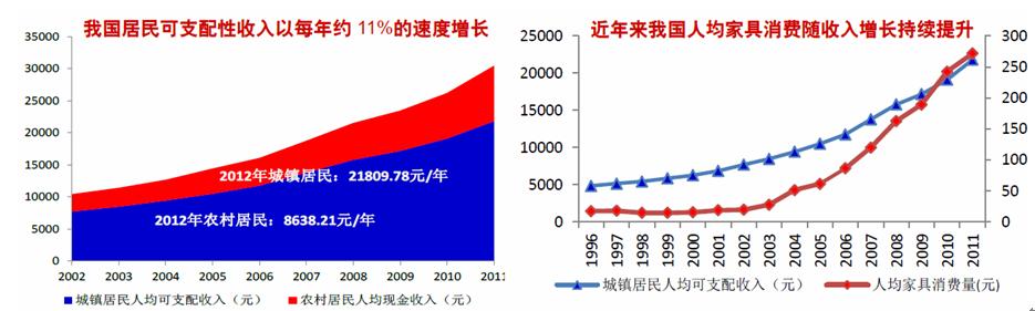 家居建材市场数据图