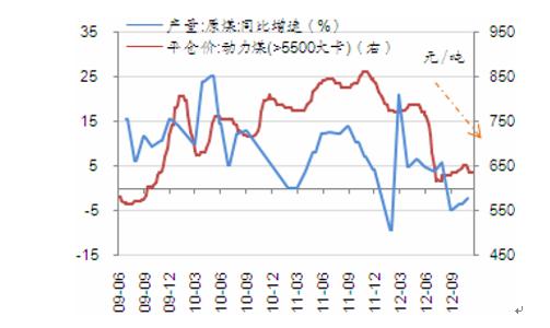 年10月山西省煤炭产量变化图-煤炭产量对煤价的影响高清图片
