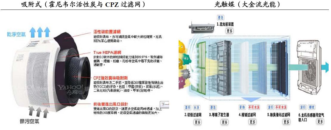 图表 空气净化器四大类产品的结构原理