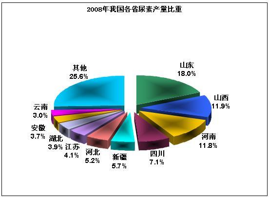 中国尿素行业市场调研分析报告2017